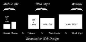 The shift toward responsive web design